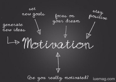 What Is Motivation And How It Helps You Succeed