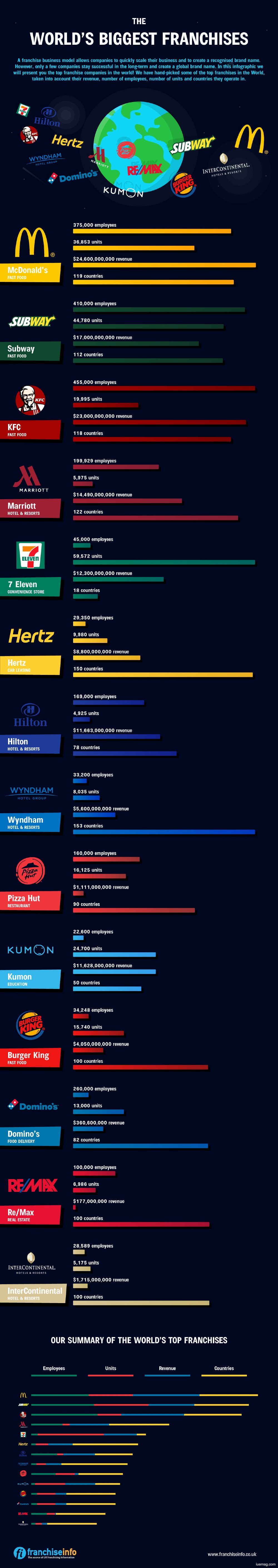 The biggest franchises in the world