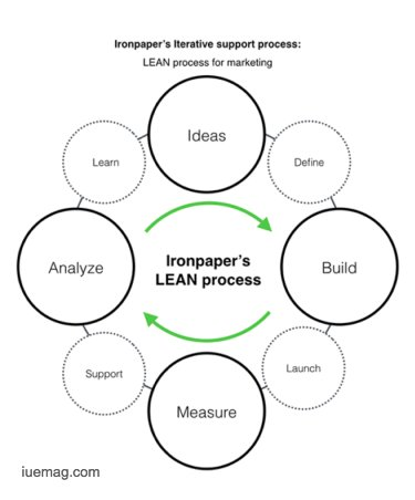 How to do Lean Marketing for Your Startup